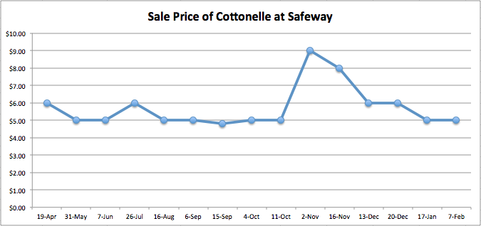 Sale price of cottonelle