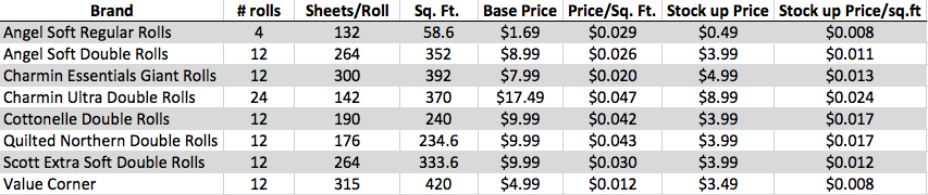 toilet paper price comparison