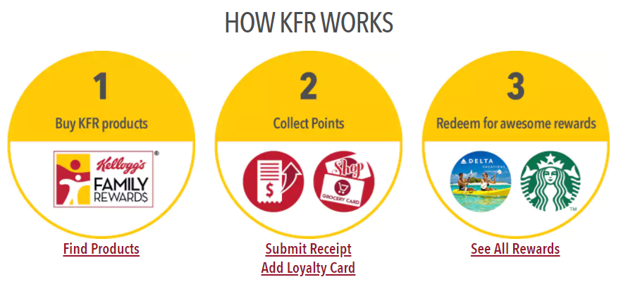 KFR how it works