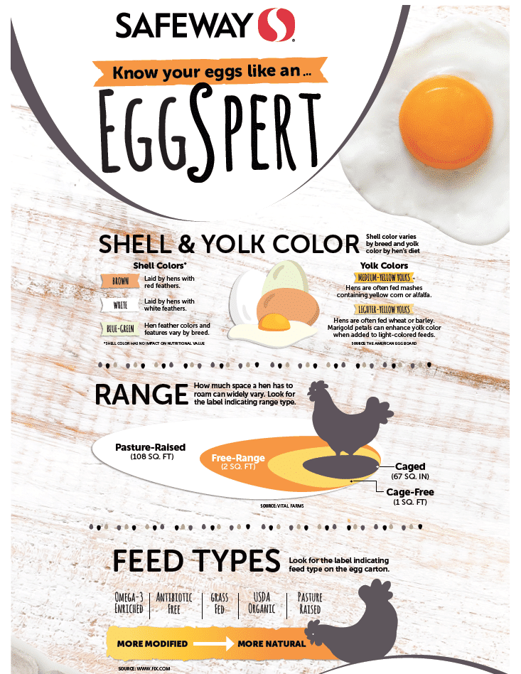 difference_between_Cage_free_and_Conventional_eggs