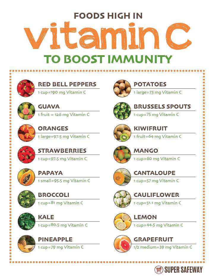 Foods_High_in_Vitamic_C_To_Boost_immunity