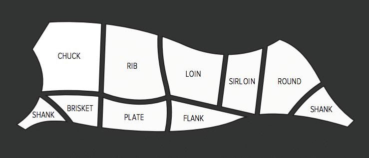 Beef Cuts_Diagram